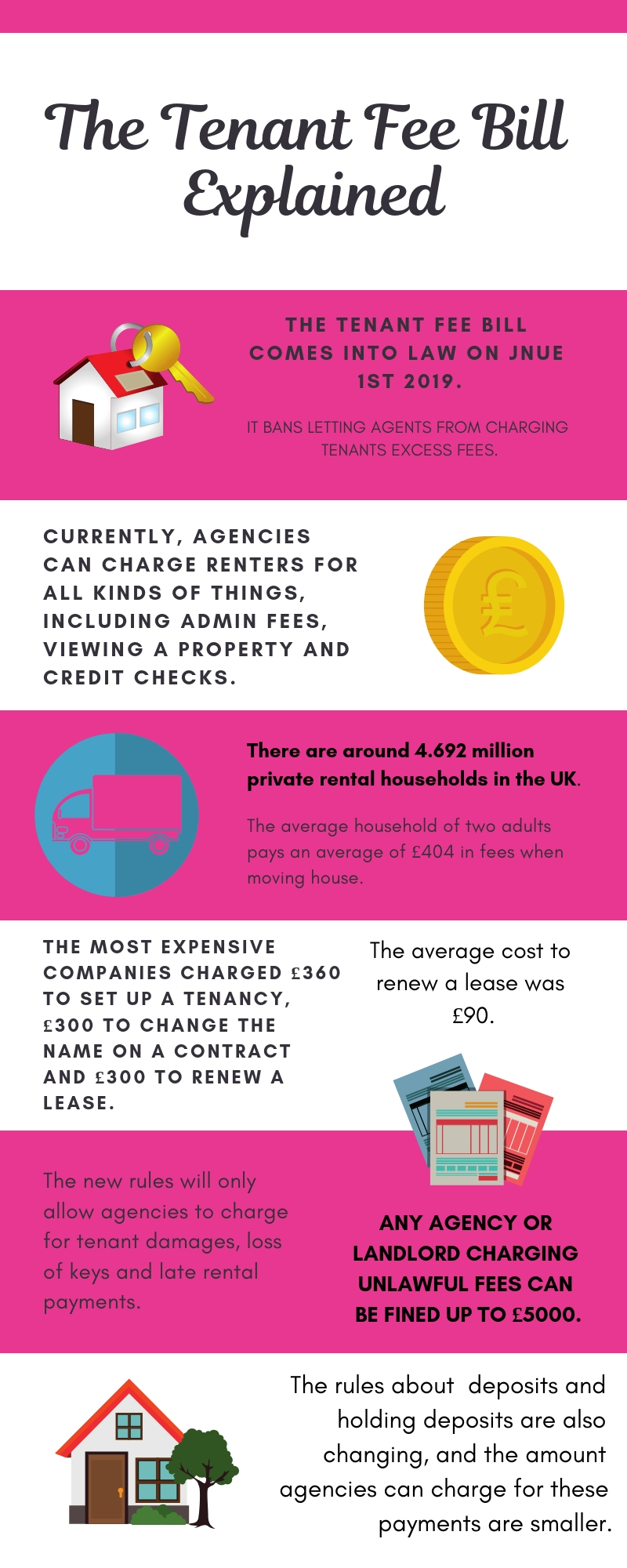The Legal Responsibility of Landlords and Changes to Letting Agents Fees tenant fee bill explained